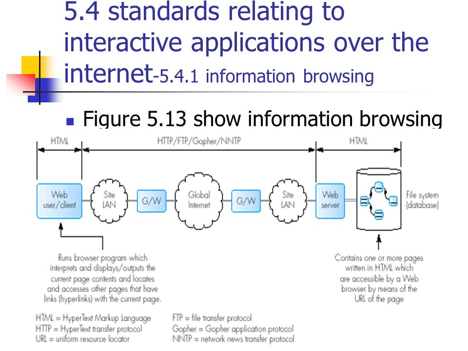 5.4 standards relating to interactive applications over the internet-5.4.1 information browsing
