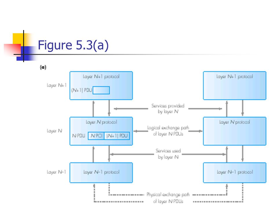 Figure 5.3(a)