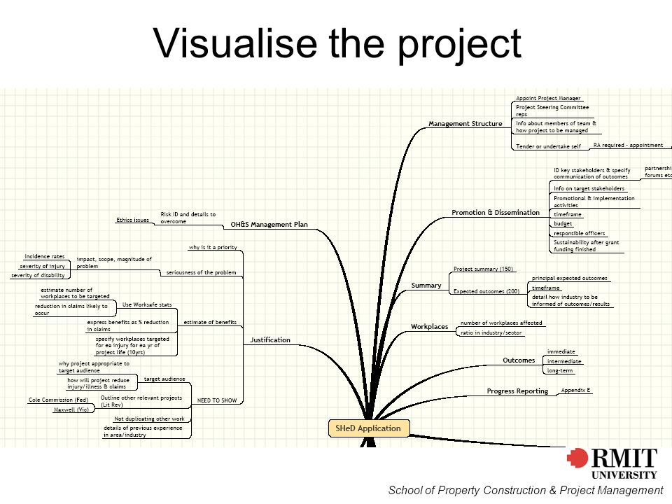 Visualise the project School of Property Construction & Project Management