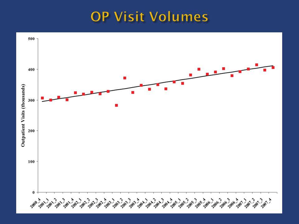 OP Visit Volumes