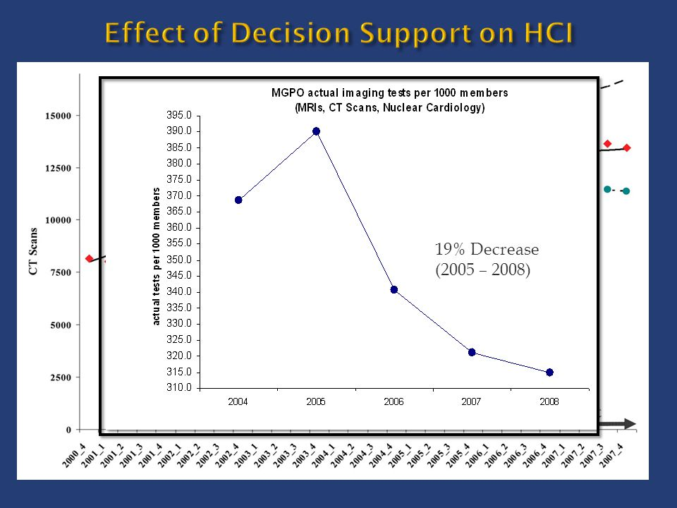 Effect of Decision Support on HCI