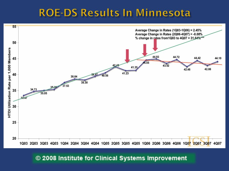 ROE-DS Results In Minnesota