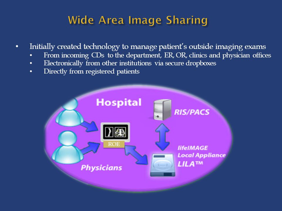 Wide Area Image Sharing
