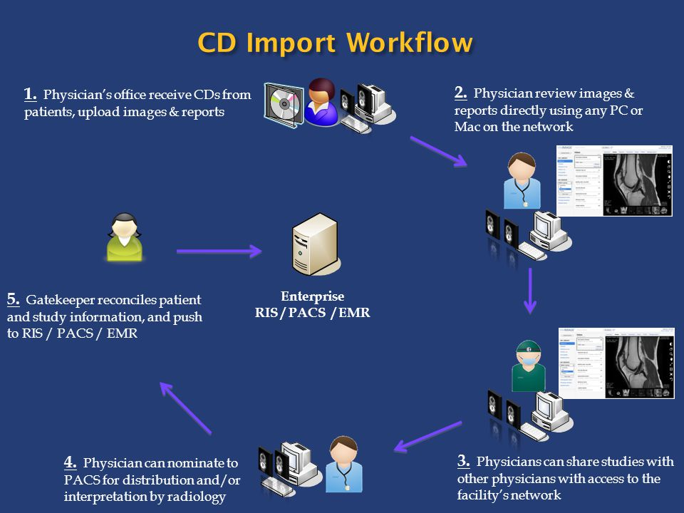 CD Import Workflow 1. Physician's office receive CDs from patients, upload images & reports.