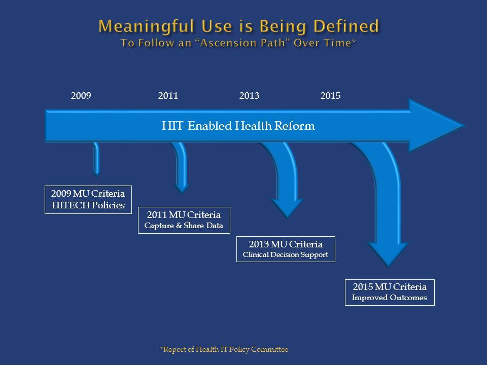 Meaningful Use is Being Defined To Follow an Ascension Path Over Time*