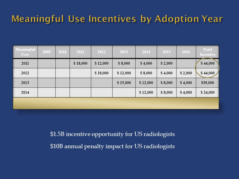 Meaningful Use Incentives by Adoption Year