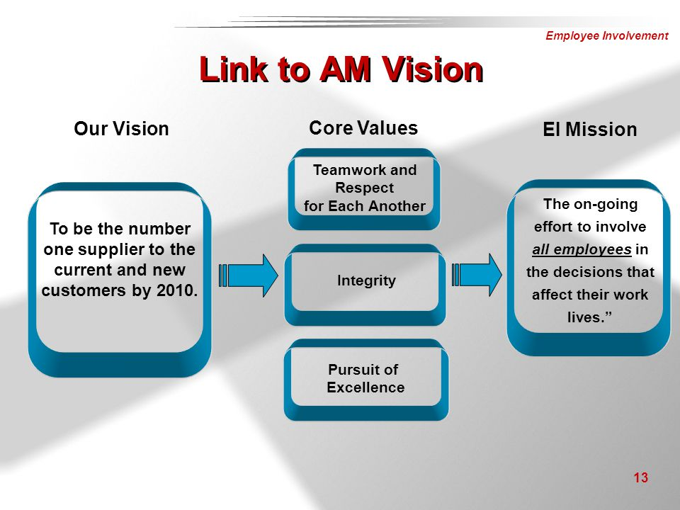 Link to AM Vision Our Vision Core Values EI Mission