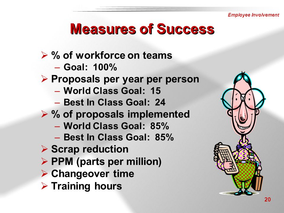 Measures of Success % of workforce on teams