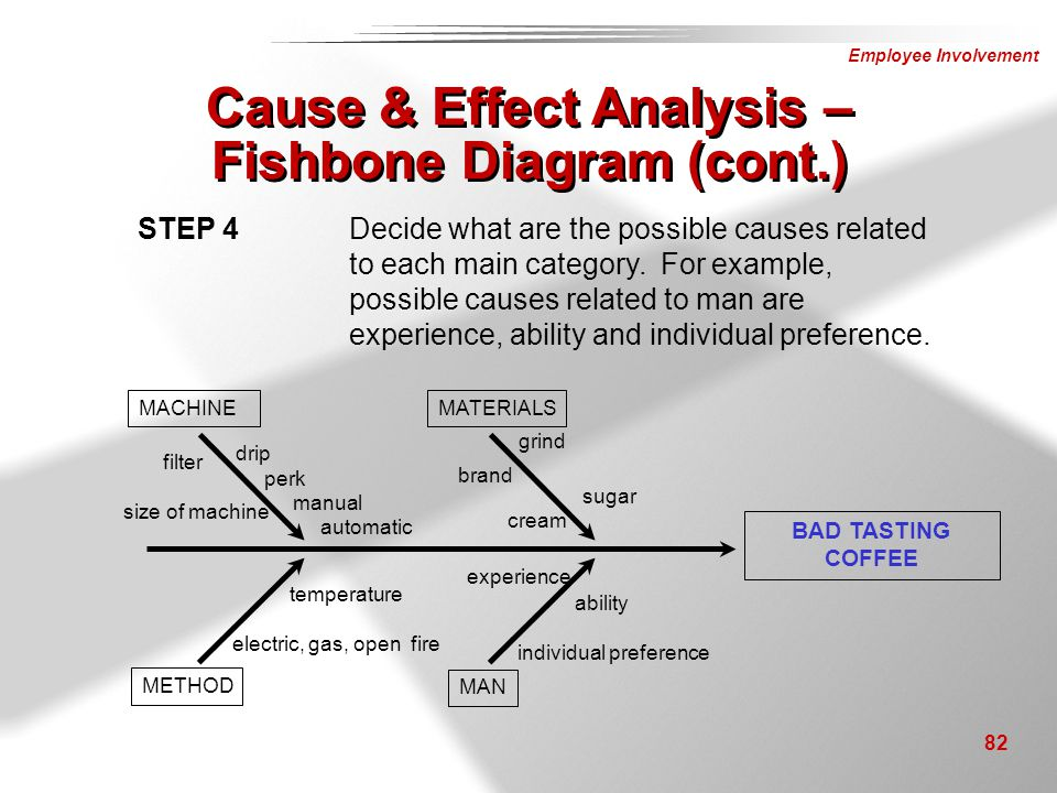 Cause & Effect Analysis – Fishbone Diagram (cont.)