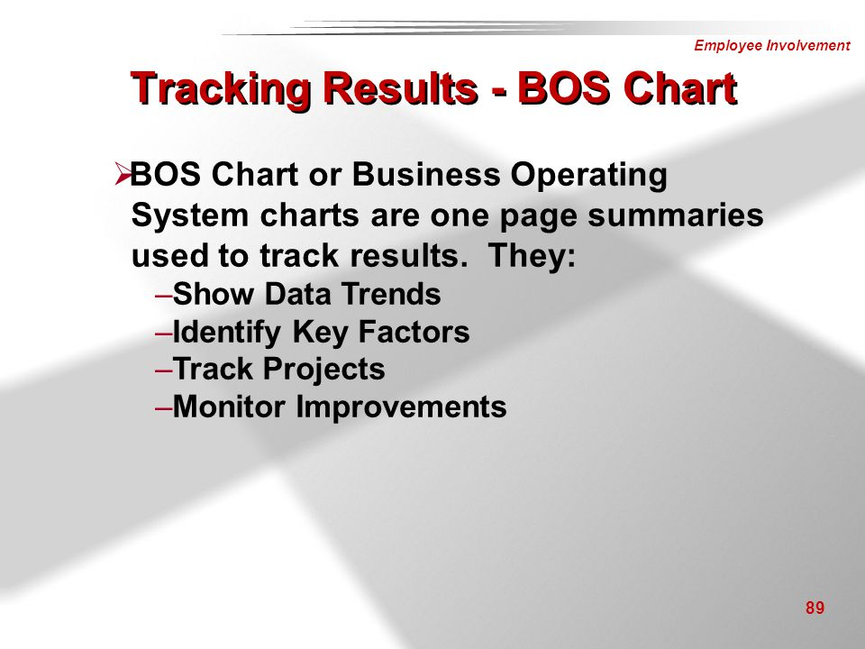 Tracking Results - BOS Chart