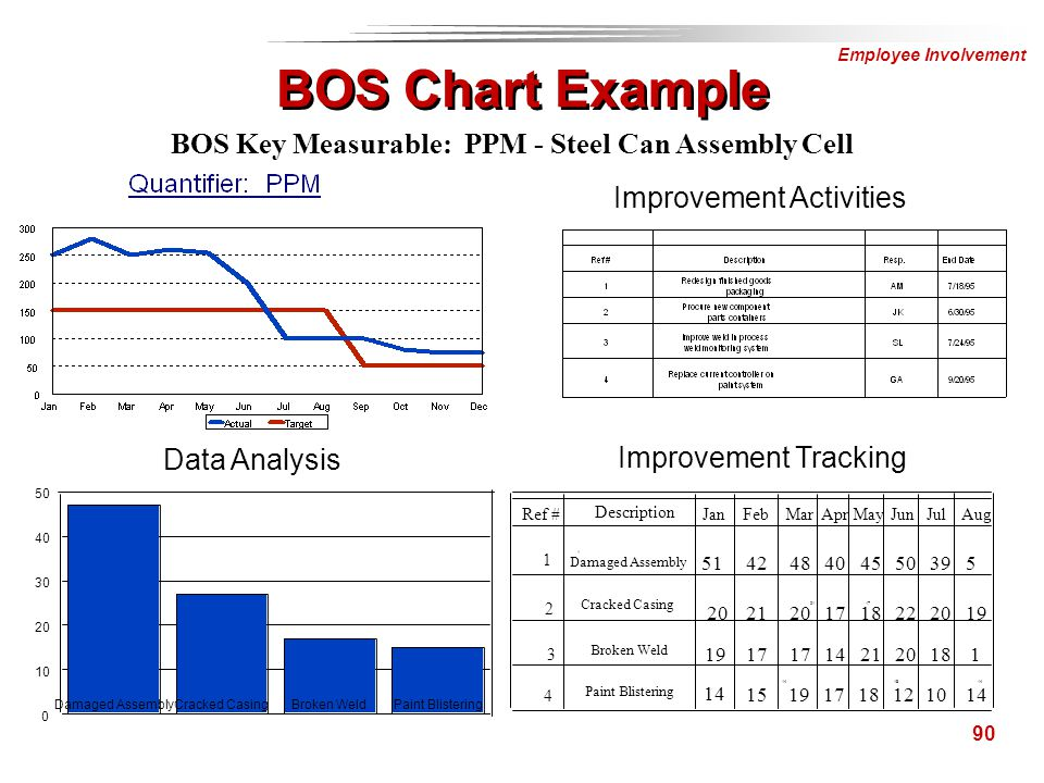 BOS Key Measurable: PPM - Steel Can Assembly Cell