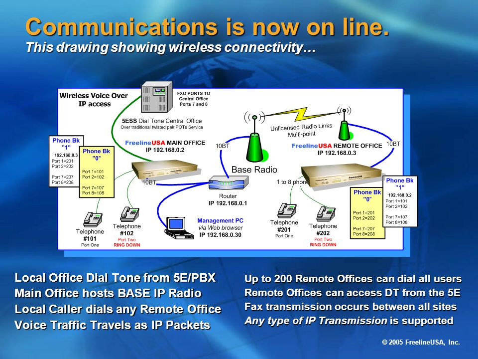 Communications is now on line
