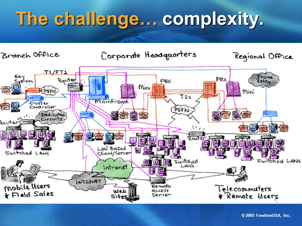 The challenge… complexity.