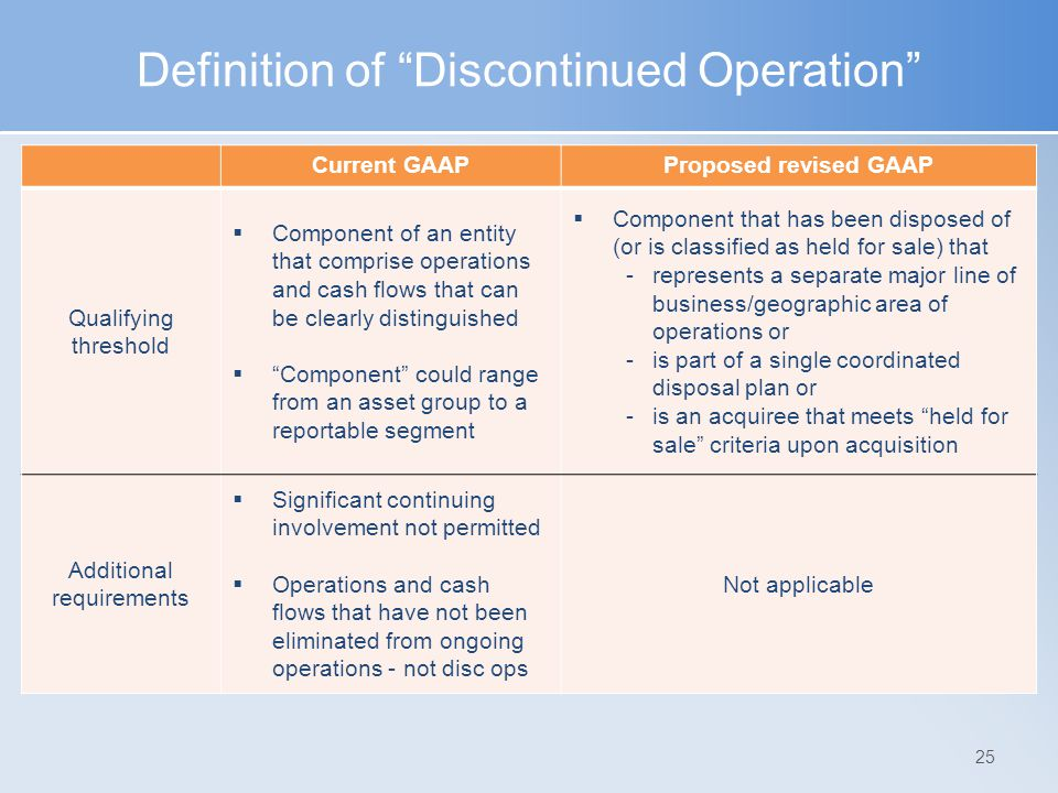 Definition of Discontinued Operation
