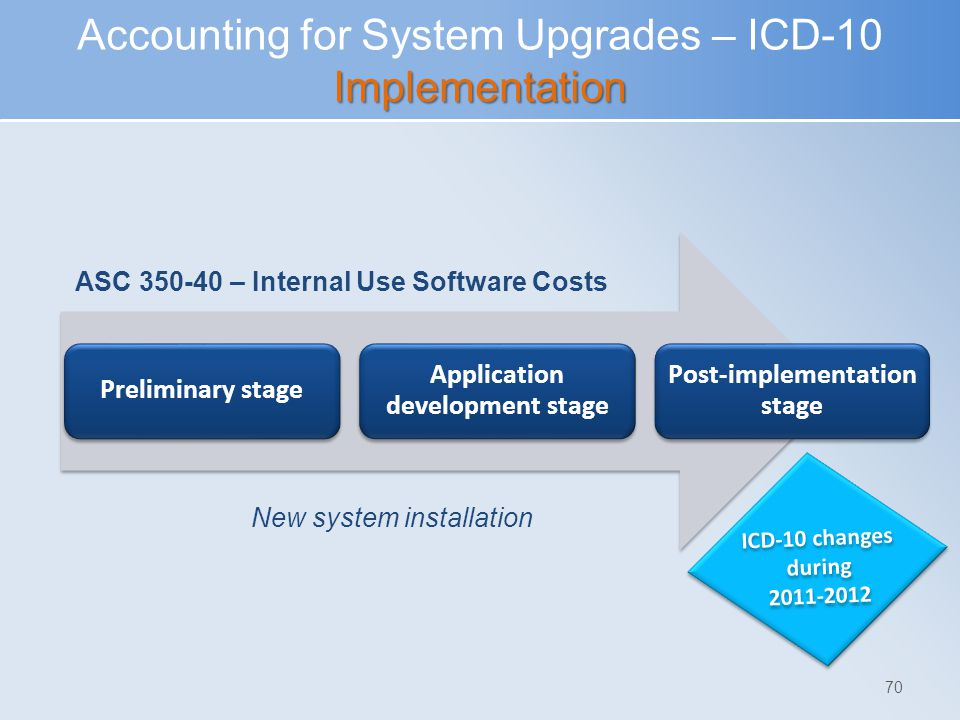 Accounting for System Upgrades – ICD-10 Implementation