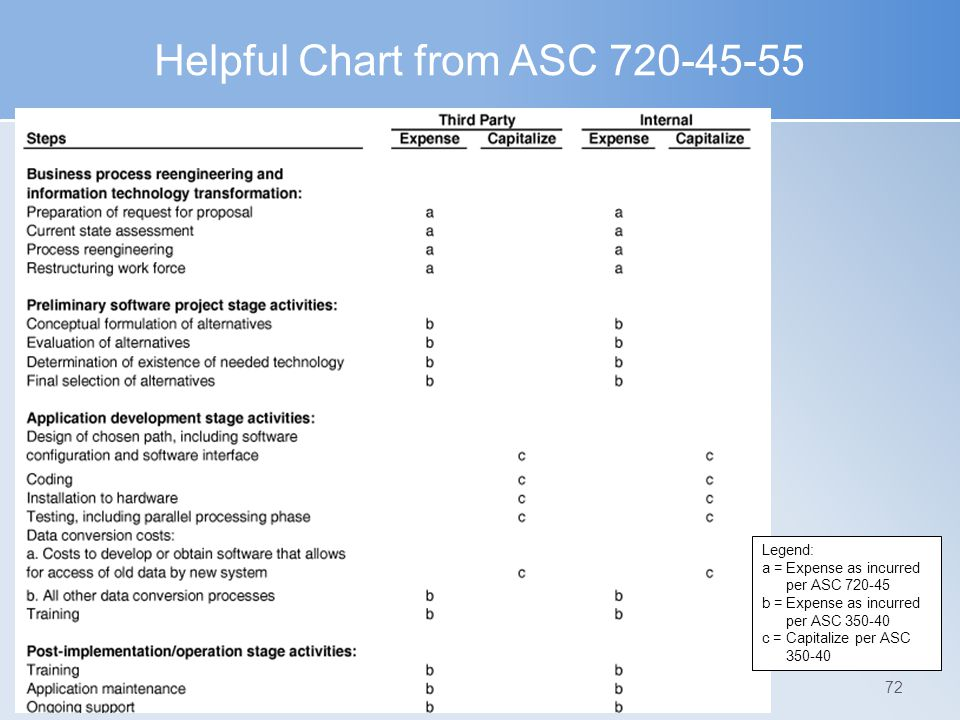 Helpful Chart from ASC 720-45-55