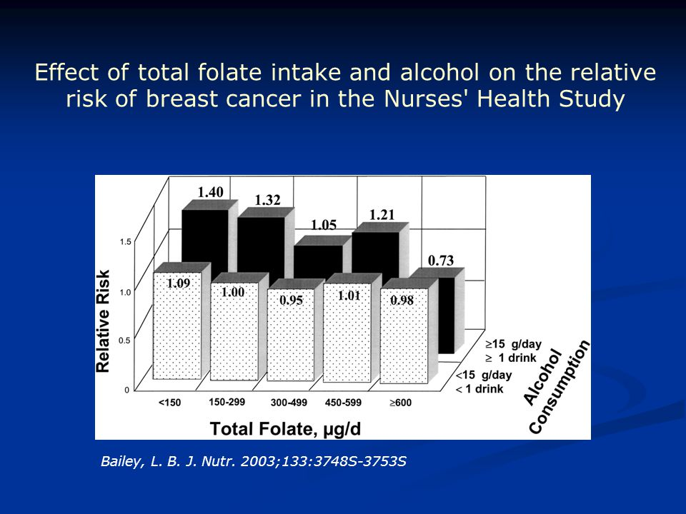 Effect of total folate intake and alcohol on the relative risk of breast cancer in the Nurses Health Study