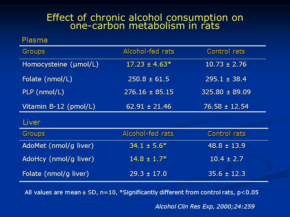 Effect of chronic alcohol consumption on one-carbon metabolism in rats