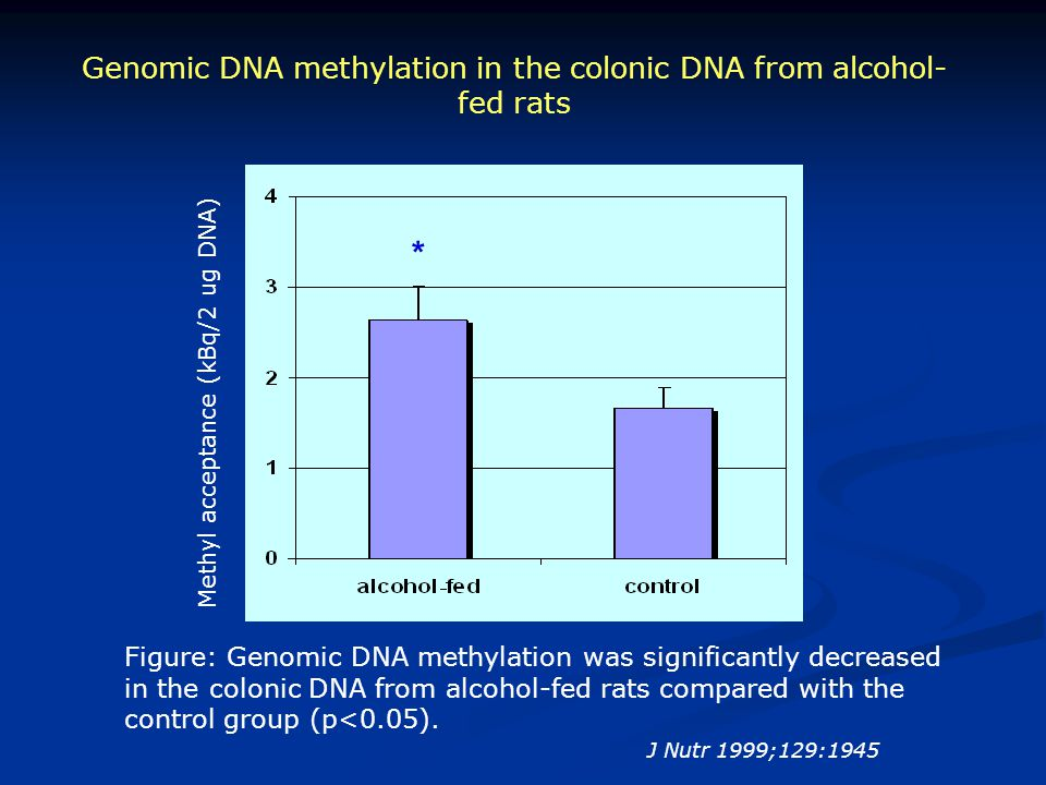 Genomic DNA methylation in the colonic DNA from alcohol-fed rats