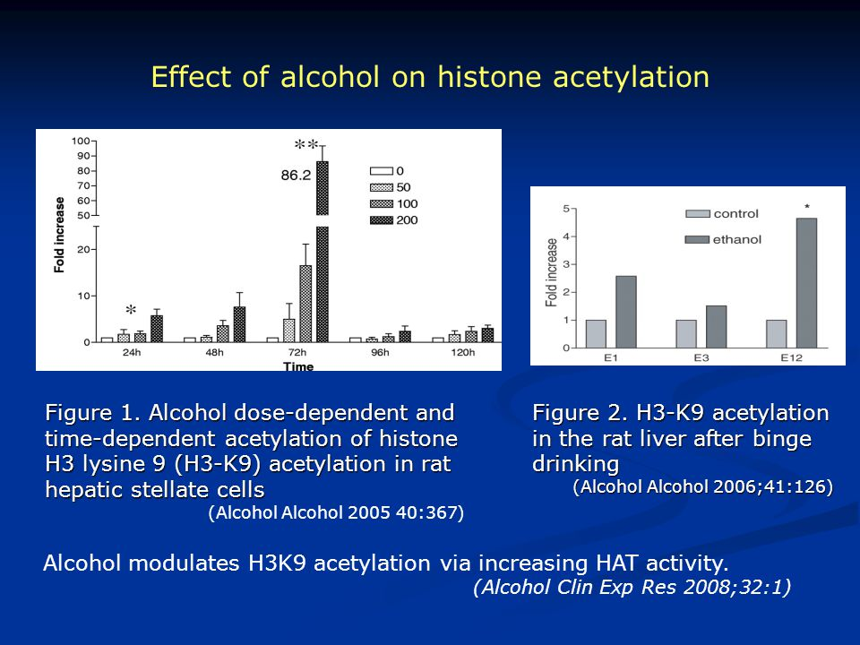 Effect of alcohol on histone acetylation