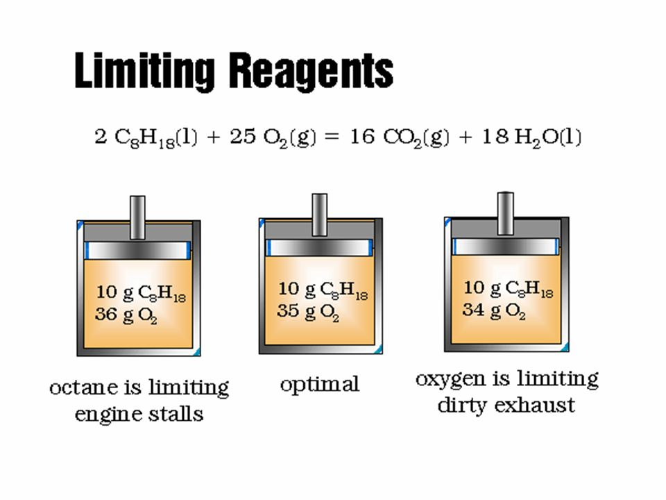 Limiting Reagents - Combustion