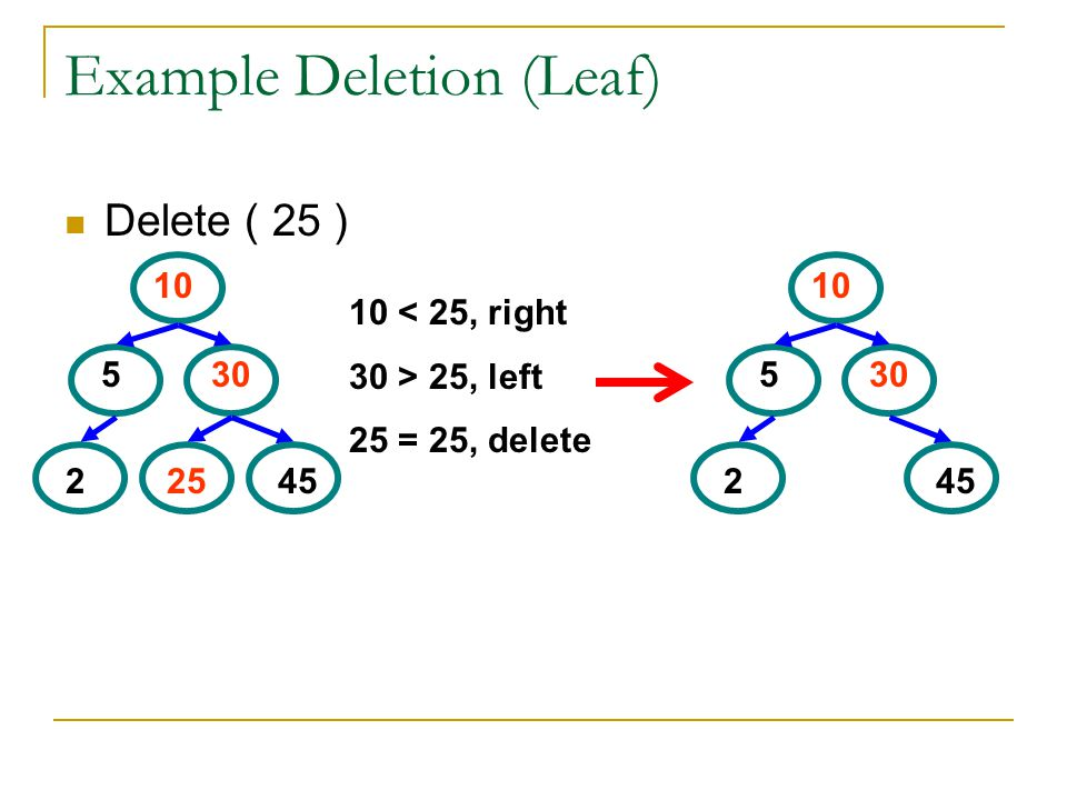 Example Deletion (Leaf)