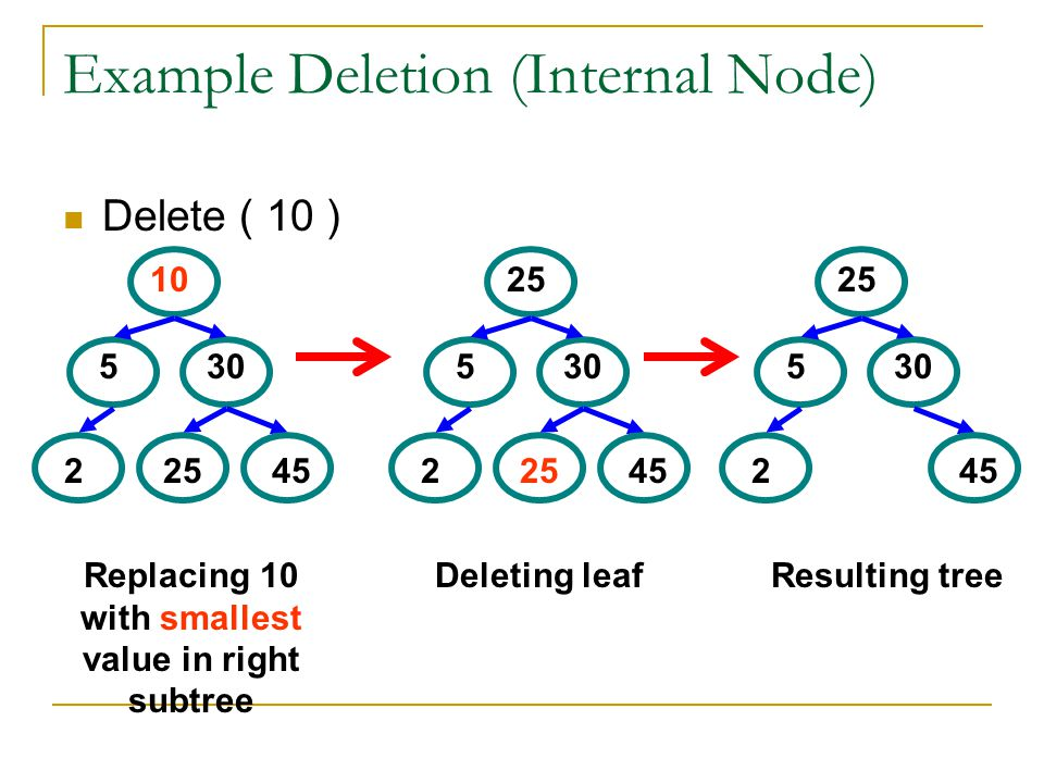 Example Deletion (Internal Node)