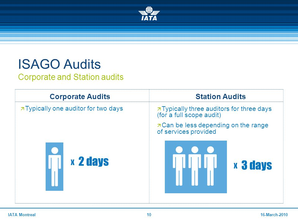 ISAGO Audits Corporate and Station audits