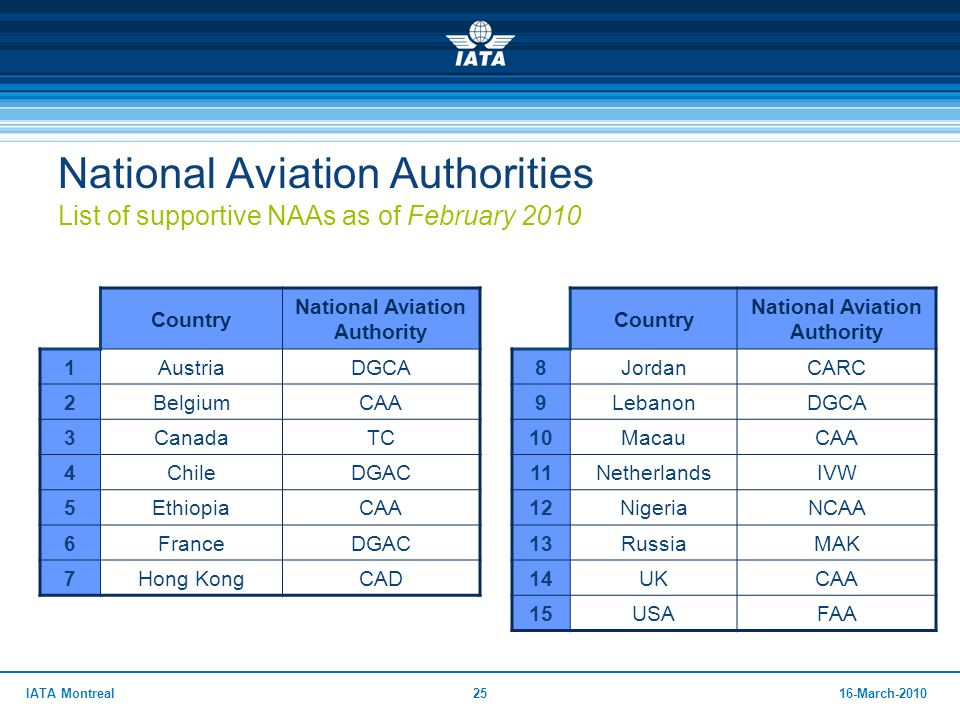 National Aviation Authority National Aviation Authority