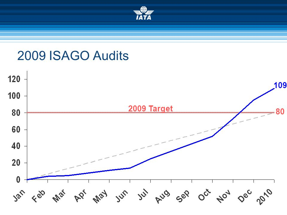 2009 ISAGO Audits 109. 2009 Target. 80. The Board target of 80 audits for 2009 was met on Nov-14.