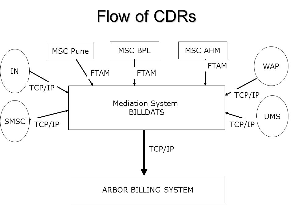 Flow of CDRs MSC BPL MSC AHM MSC Pune WAP IN FTAM FTAM FTAM TCP/IP
