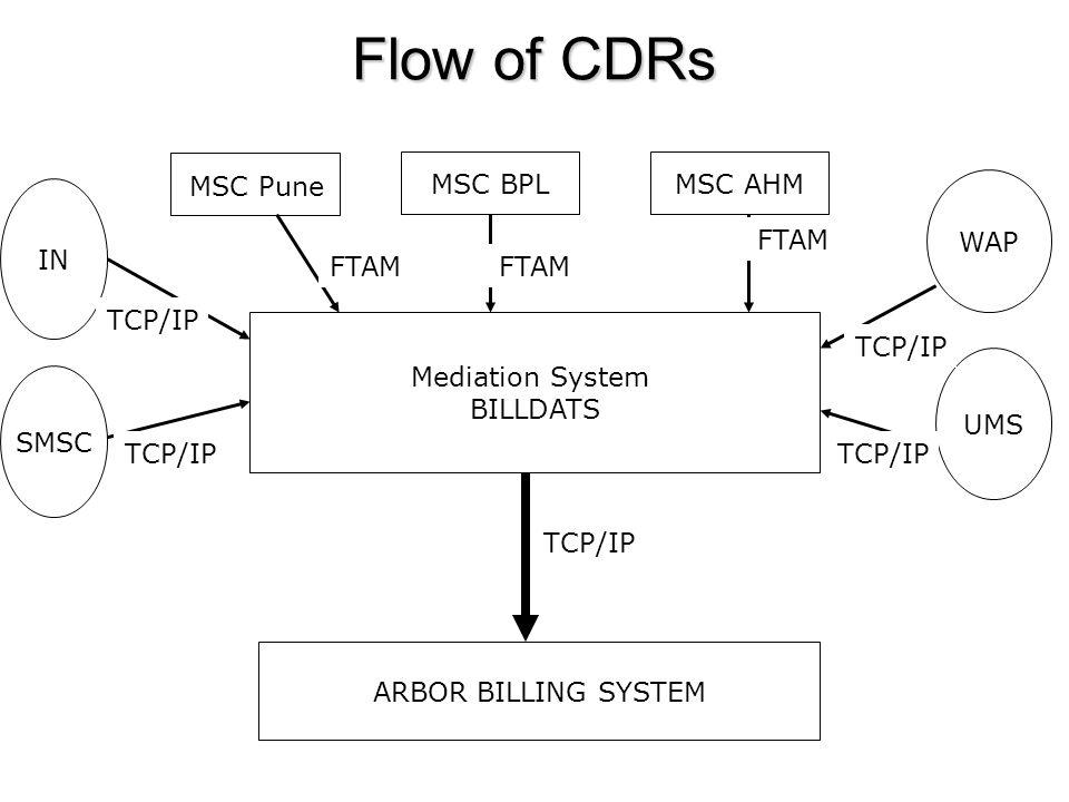 Flow of CDRs MSC BPL MSC AHM MSC Pune WAP IN FTAM FTAM FTAM TCP/IP