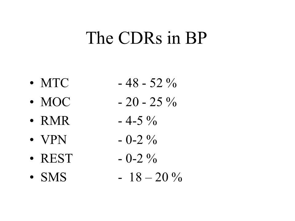 The CDRs in BP MTC - 48 - 52 % MOC - 20 - 25 % RMR - 4-5 % VPN - 0-2 %