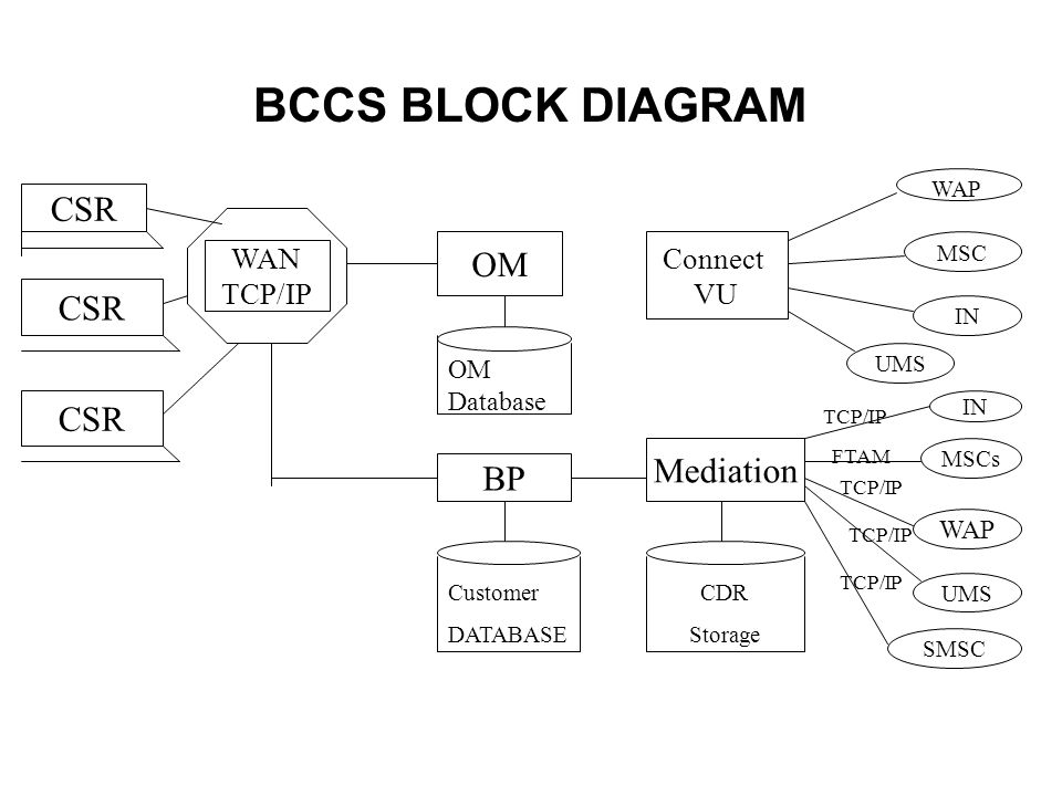 BCCS BLOCK DIAGRAM CSR OM Mediation BP Connect WAN VU TCP/IP Database