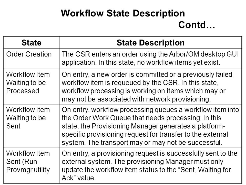 Workflow State Description Contd…