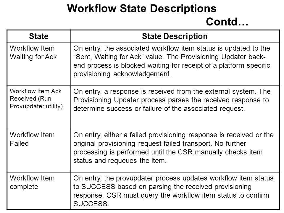 Workflow State Descriptions Contd…