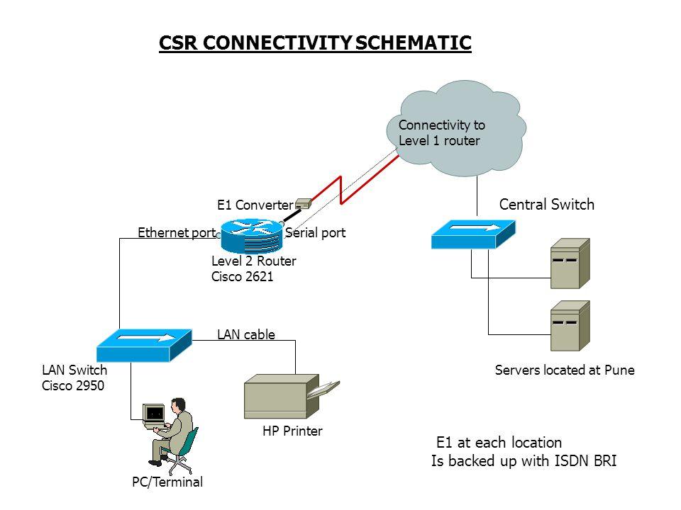 CSR CONNECTIVITY SCHEMATIC