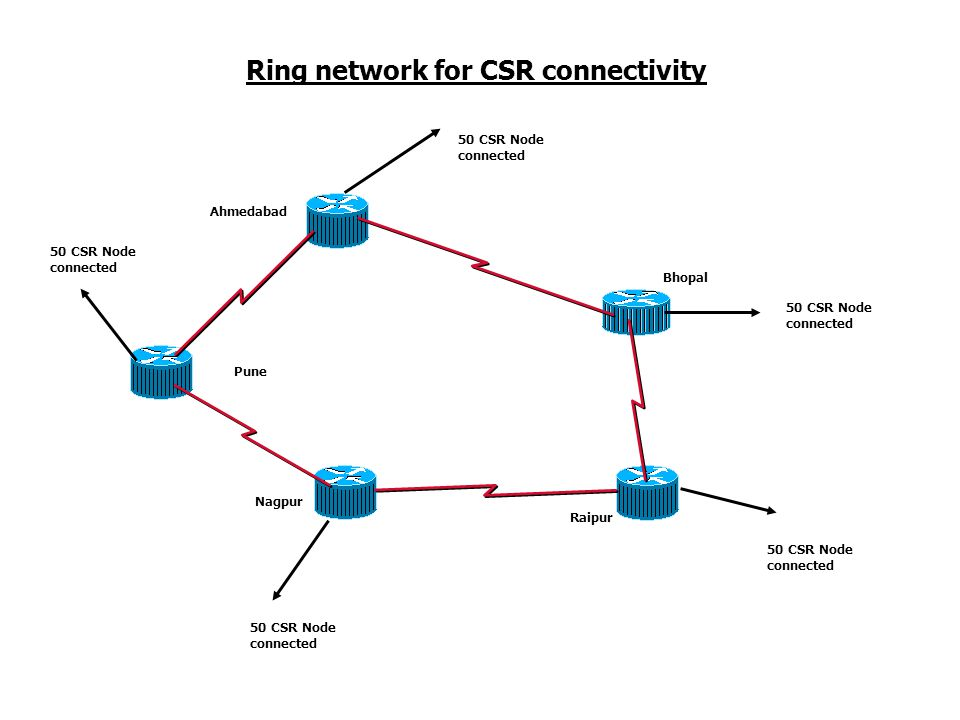 Ring network for CSR connectivity