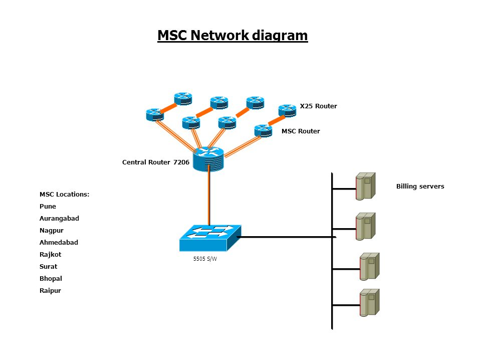 MSC Network diagram X25 Router MSC Router Central Router 7206