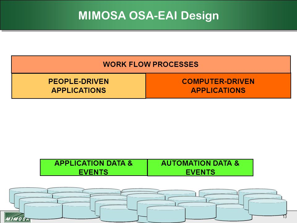 APPLICATION DATA & EVENTS AUTOMATION DATA & EVENTS