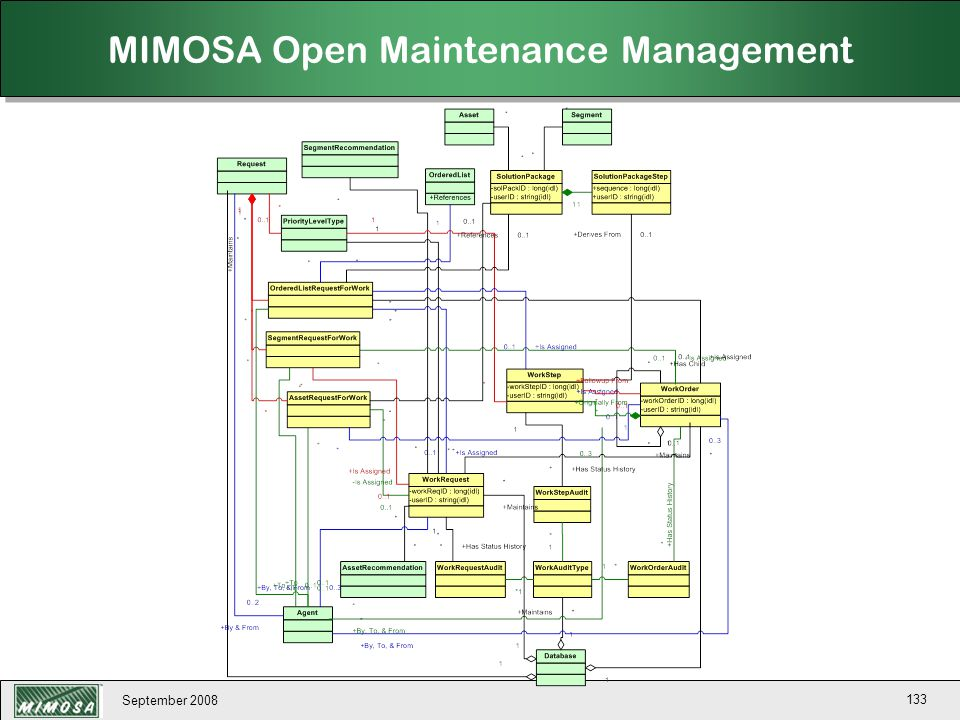 MIMOSA Open Maintenance Management