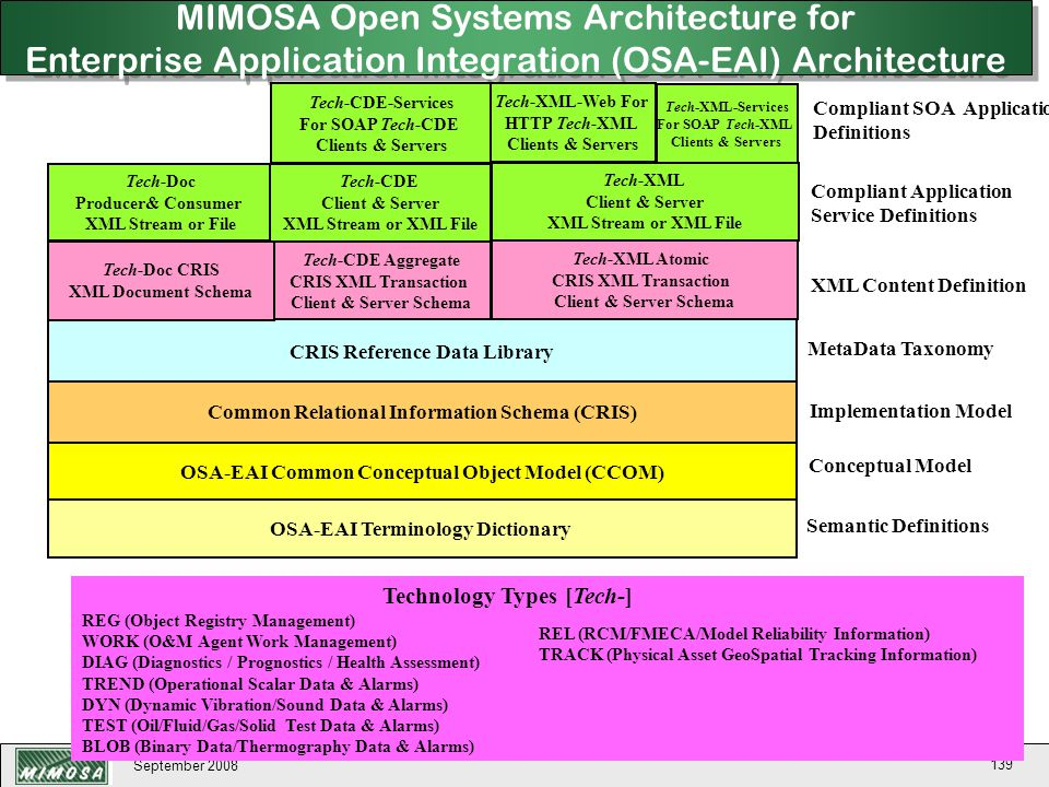 MIMOSA Open Systems Architecture for Enterprise Application Integration (OSA-EAI) Architecture