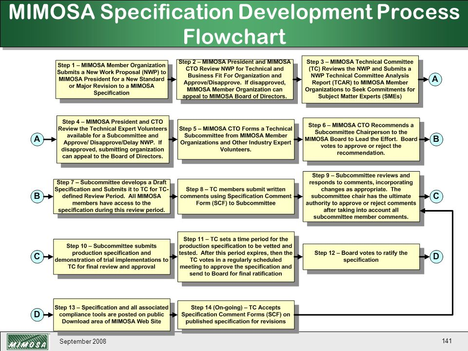MIMOSA Specification Development Process Flowchart