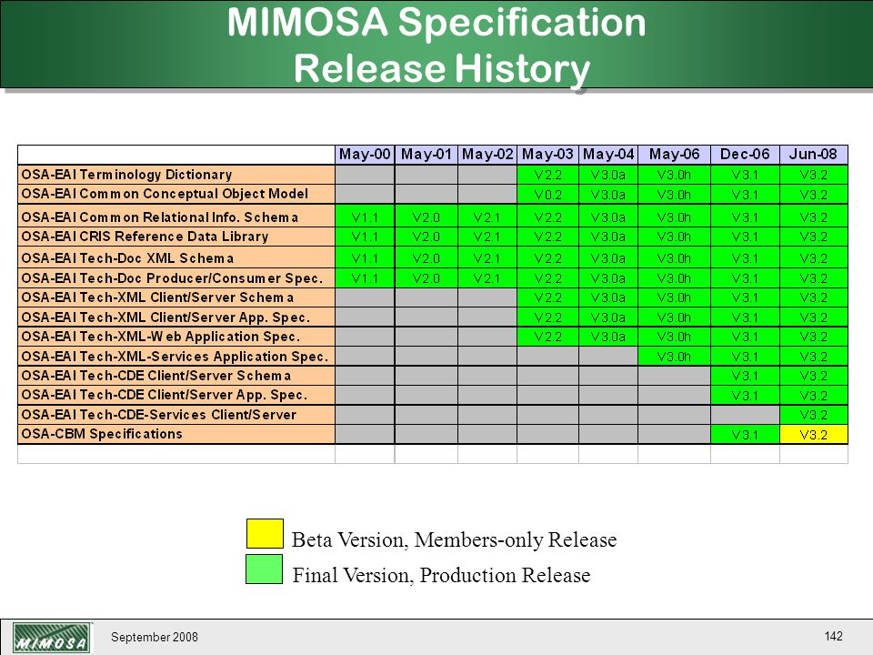 MIMOSA Specification Release History