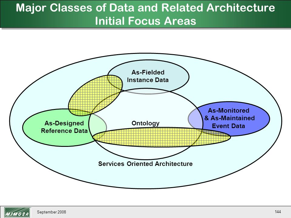Major Classes of Data and Related Architecture Initial Focus Areas