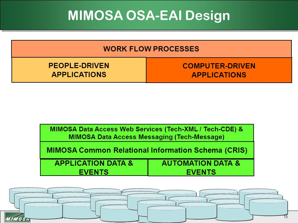 MIMOSA OSA-EAI Design WORK FLOW PROCESSES PEOPLE-DRIVEN APPLICATIONS