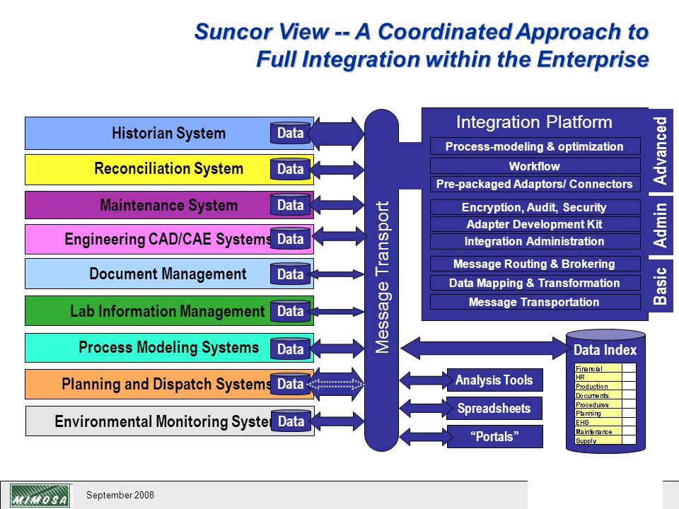 Suncor View -- A Coordinated Approach to Full Integration within the Enterprise