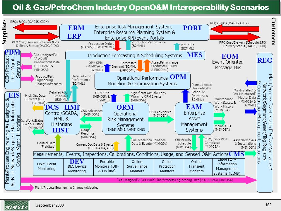 Oil & Gas/PetroChem Industry OpenO&M Interoperability Scenarios