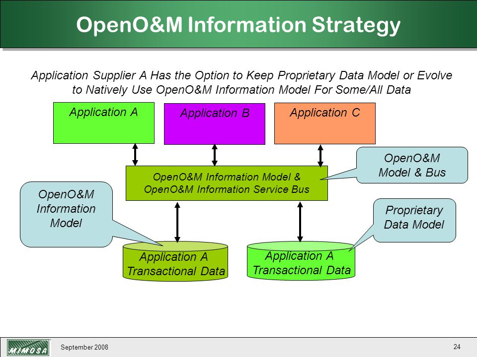 OpenO&M Information Strategy