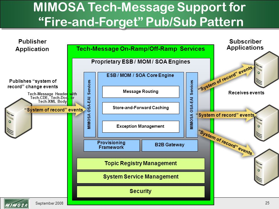 MIMOSA Tech-Message Support for Fire-and-Forget Pub/Sub Pattern